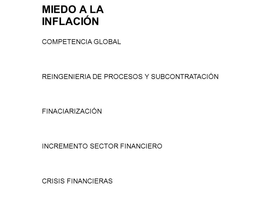 MIEDO A LA INFLACIÓN COMPETENCIA GLOBAL REINGENIERIA DE PROCESOS Y SUBCONTRATACIÓN FINACIARIZACIÓN INCREMENTO SECTOR FINANCIERO CRISIS FINANCIERAS