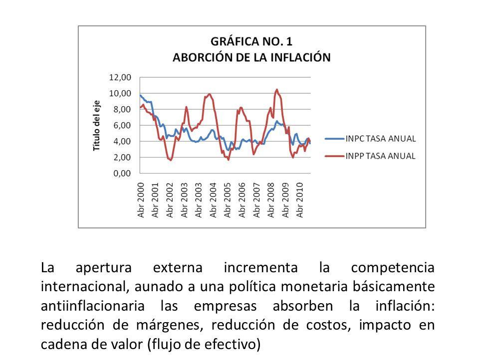 La apertura externa incrementa la competencia internacional, aunado a una política monetaria básicamente antiinflacionaria las empresas absorben la inflación: reducción de márgenes, reducción de costos, impacto en cadena de valor (flujo de efectivo)