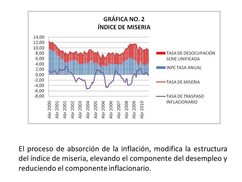 El proceso de absorción de la inflación, modifica la estructura del índice de miseria, elevando el componente del desempleo y reduciendo el componente inflacionario.