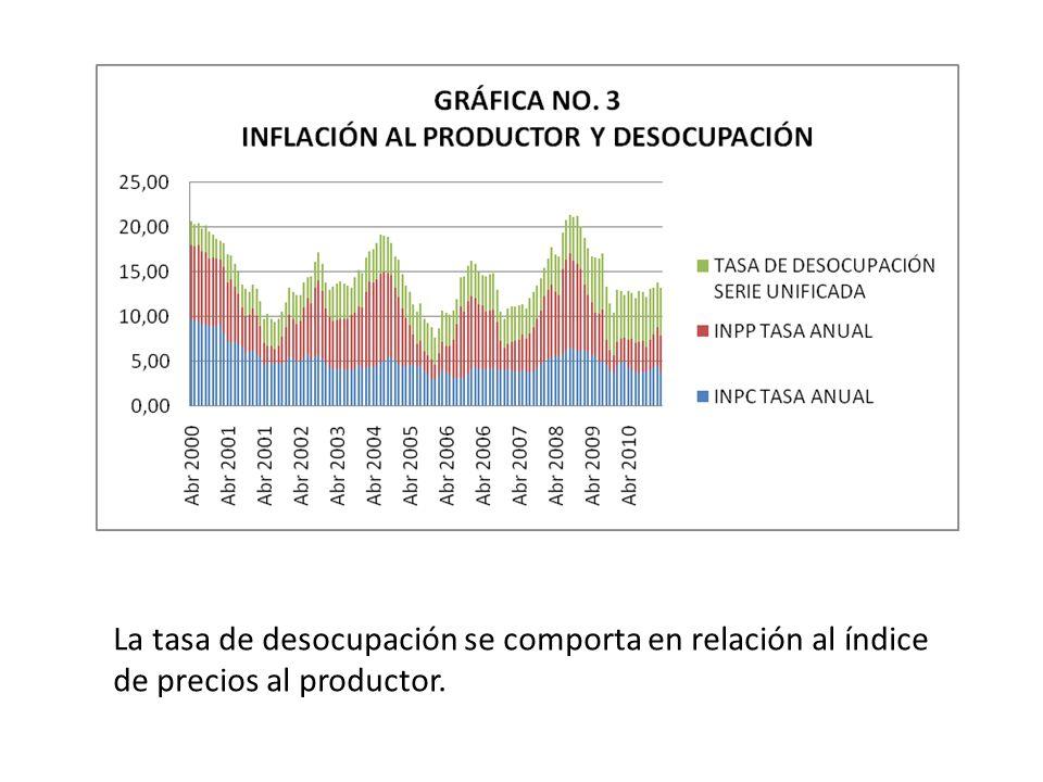 La tasa de desocupación se comporta en relación al índice de precios al productor.