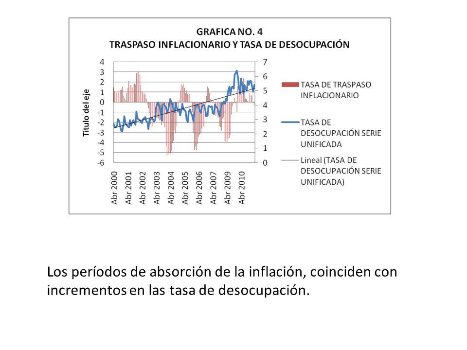 Los períodos de absorción de la inflación, coinciden con incrementos en las tasa de desocupación.