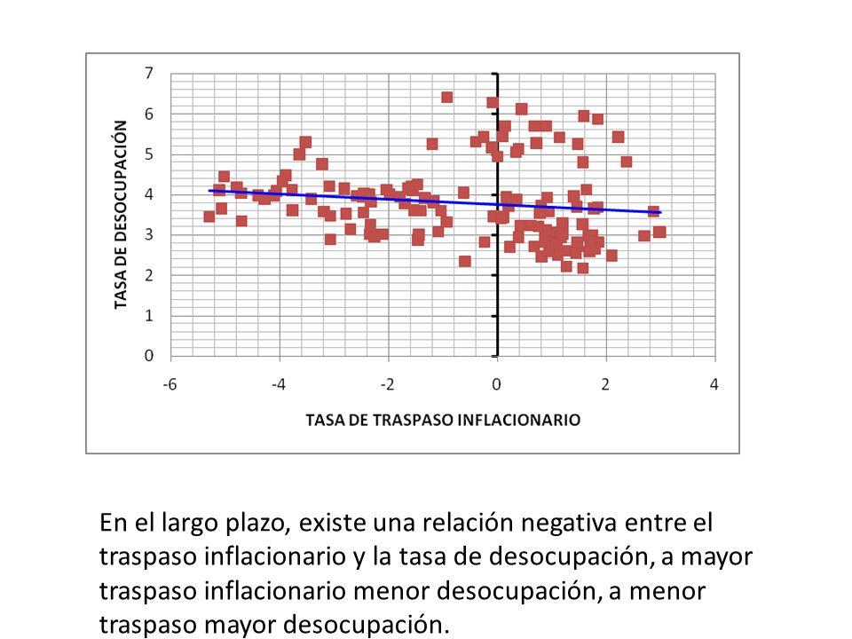 En el largo plazo, existe una relación negativa entre el traspaso inflacionario y la tasa de desocupación, a mayor traspaso inflacionario menor desocupación, a menor traspaso mayor desocupación.