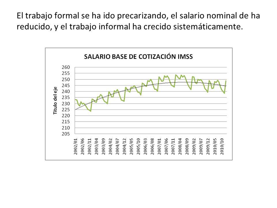 El trabajo formal se ha ido precarizando, el salario nominal de ha reducido, y el trabajo informal ha crecido sistemáticamente.