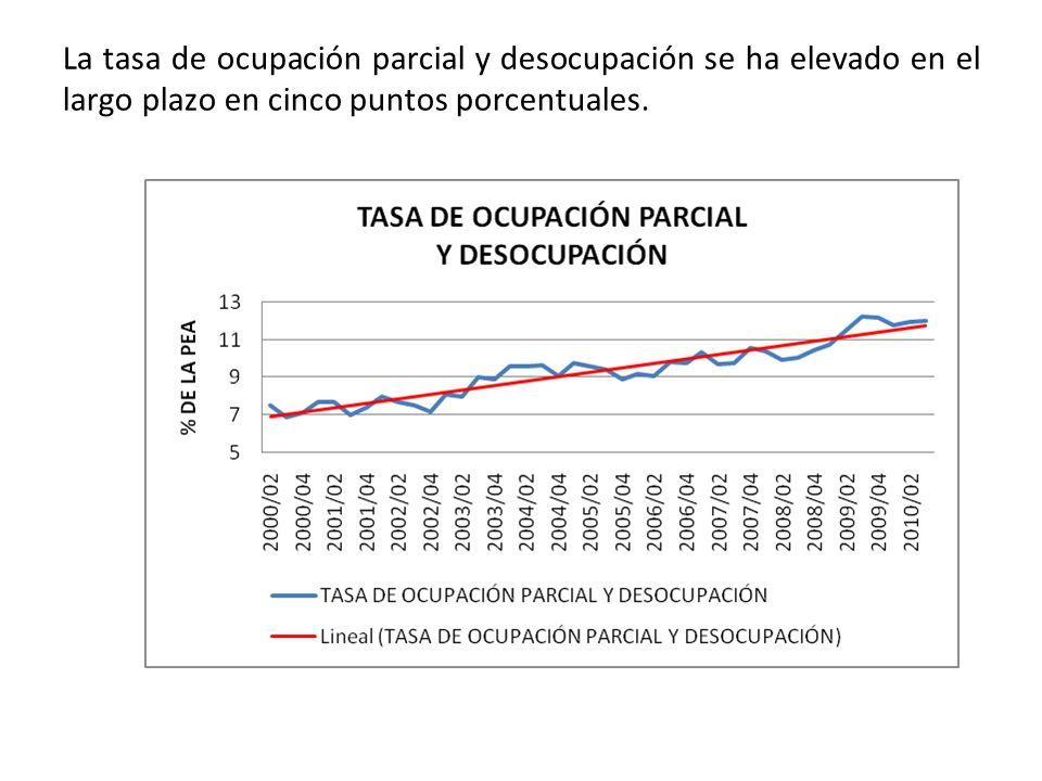 La tasa de ocupación parcial y desocupación se ha elevado en el largo plazo en cinco puntos porcentuales.