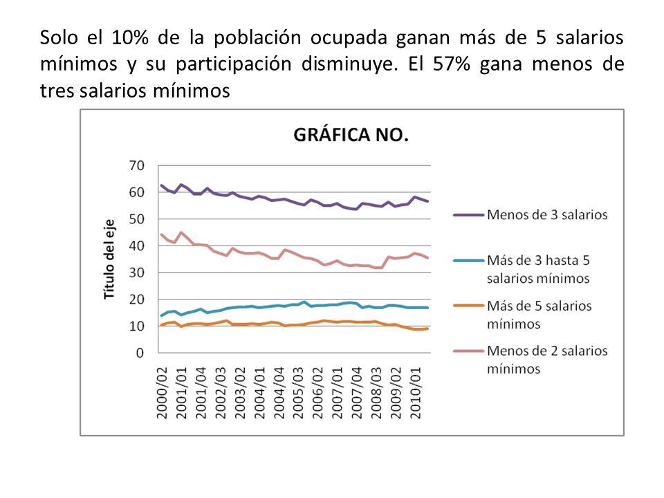 Solo el 10% de la población ocupada ganan más de 5 salarios mínimos y su participación disminuye.