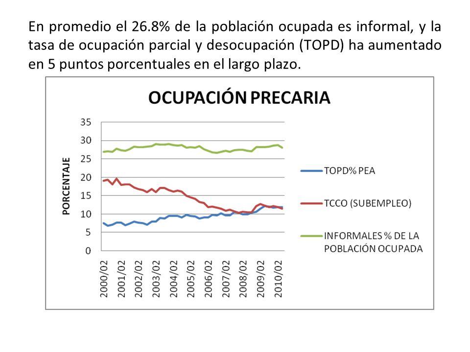 En promedio el 26.8% de la población ocupada es informal, y la tasa de ocupación parcial y desocupación (TOPD) ha aumentado en 5 puntos porcentuales en el largo plazo.
