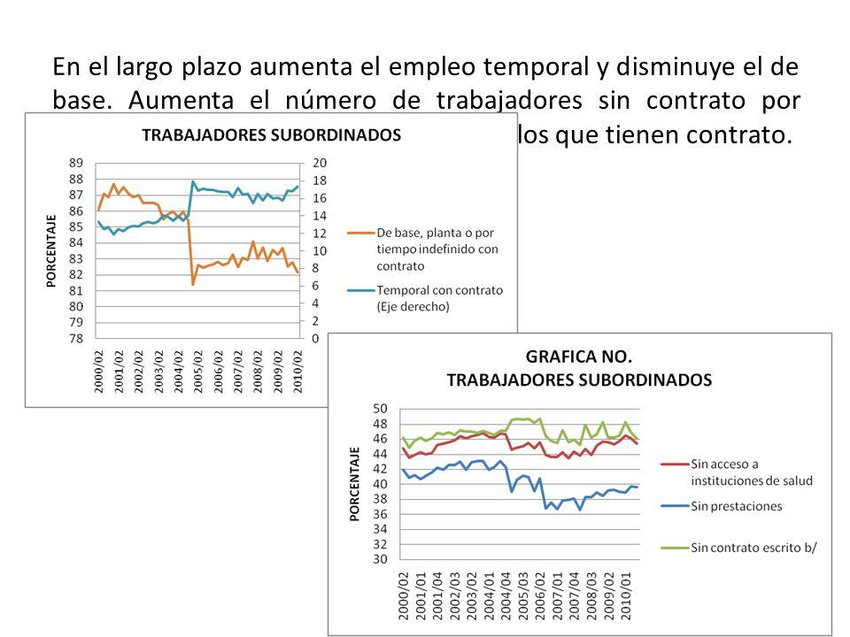 En el largo plazo aumenta el empleo temporal y disminuye el de base.