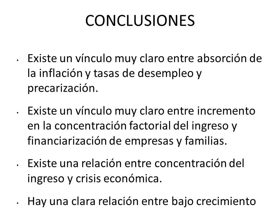 CONCLUSIONES Existe un vínculo muy claro entre absorción de la inflación y tasas de desempleo y precarización.
