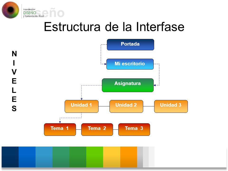 Portada Mi escritorio Asignatura Unidad 1Unidad 2Unidad 3 Tema 1Tema 2Tema 3 Estructura de la Interfase NIVELESNIVELES