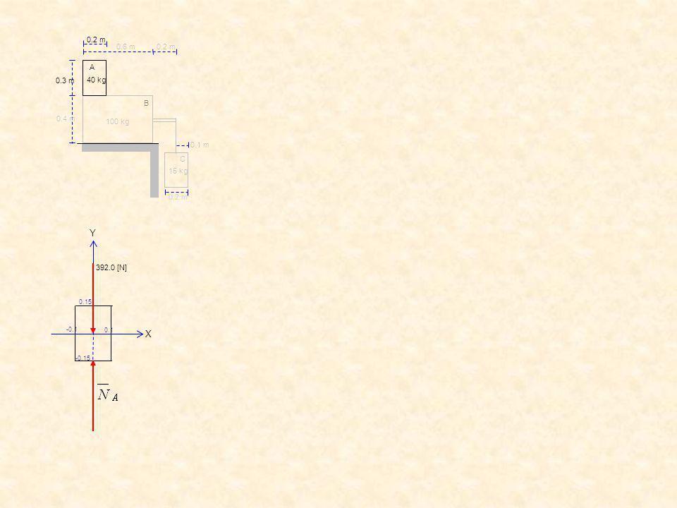 392.0 [N] X Y -0.1 0.15 -0.15 0.1 C B A 0.2 m 0.6 m 0.3 m 0.4 m 0.2 m 0.1 m 0.2 m 40 kg 15 kg 100 kg