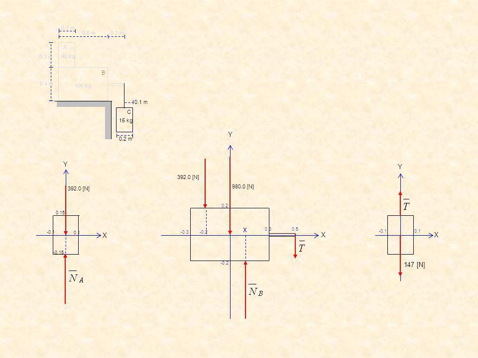 147 [N] 0.1 -0.1 X Y C B A 0.2 m 0.6 m 0.3 m 0.4 m 0.2 m 0.1 m 0.2 m 40 kg 15 kg 100 kg 392.0 [N] X Y -0.1 0.15 -0.15 0.1 392.0 [N] 980.0 [N] x 0.2 -0.2 0.3 -0.3 0.5 -0.2 Y X