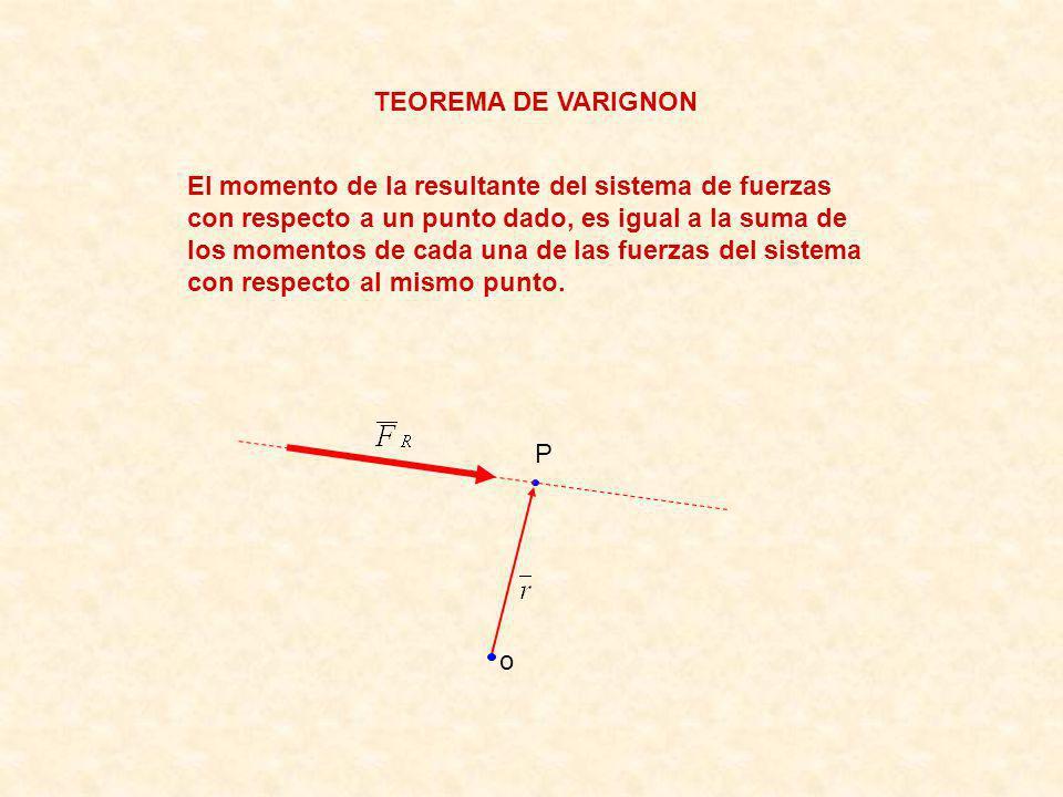 TEOREMA DE VARIGNON El momento de la resultante del sistema de fuerzas con respecto a un punto dado, es igual a la suma de los momentos de cada una de las fuerzas del sistema con respecto al mismo punto.