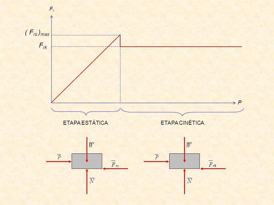 P FrFr ETAPA ESTÁTICA ETAPA CINÉTICA ( F rs ) max F rk