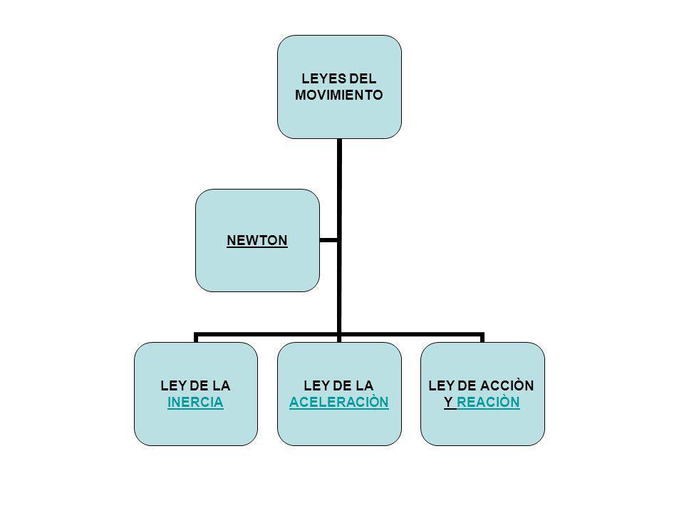 LEYES DEL MOVIMIENTO LEY DE LA INERCIA LEY DE LA ACELERACIÒN LEY DE ACCIÒN Y REACIÒNREACIÒN NEWTON