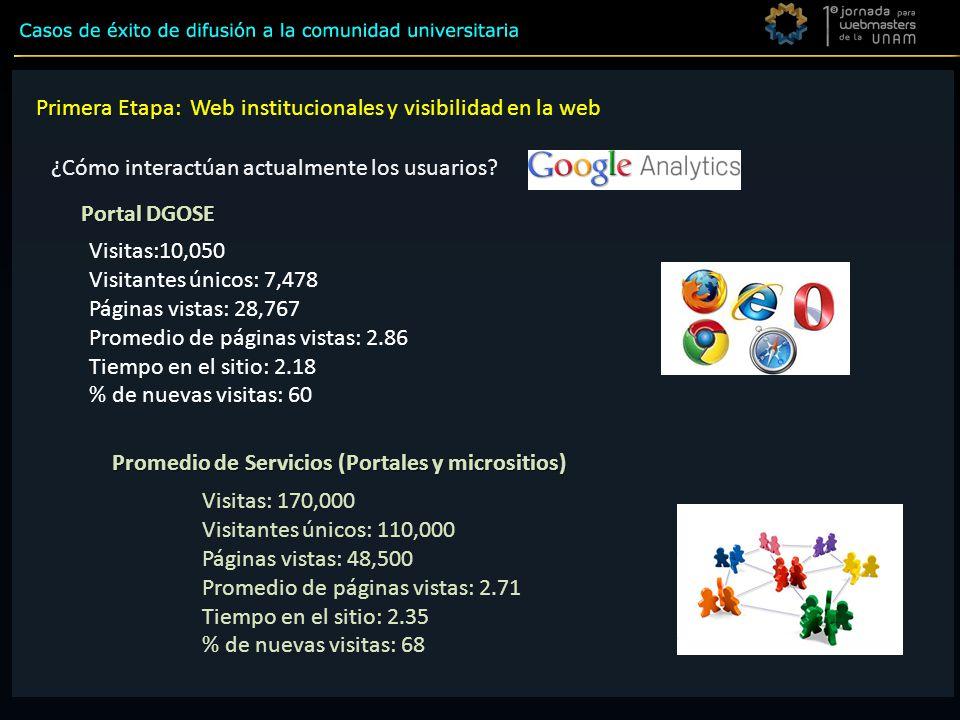 Visitas:10,050 Visitantes únicos: 7,478 Páginas vistas: 28,767 Promedio de páginas vistas: 2.86 Tiempo en el sitio: 2.18 % de nuevas visitas: 60 ¿Cómo interactúan actualmente los usuarios.