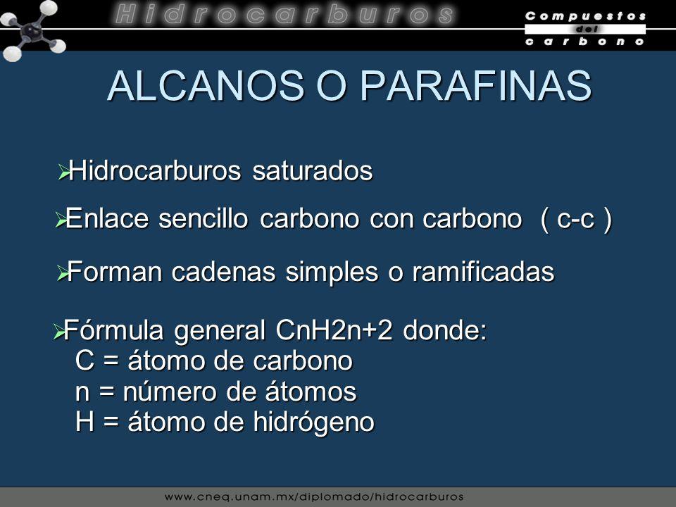 ALCANOS O PARAFINAS ALCANOS O PARAFINAS Enlace sencillo carbono con carbono ( c-c ) Enlace sencillo carbono con carbono ( c-c ) Hidrocarburos saturado