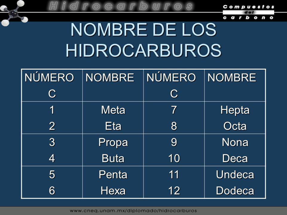 NOMBRE DE LOS HIDROCARBUROS NÚMEROCNOMBRENÚMEROCNOMBRE 12MetaEta78HeptaOcta 34PropaButa910NonaDeca 56PentaHexa1112UndecaDodeca