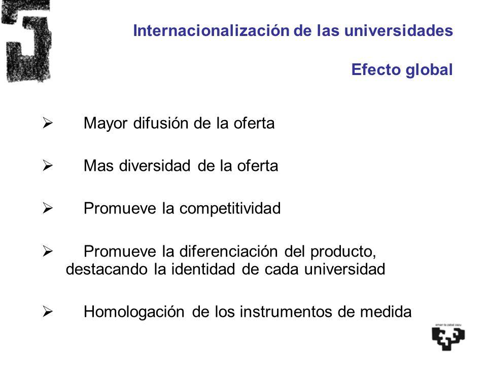 Internacionalización de las universidades Efecto interno Diagnóstico interno, situación relativa en el mundo Aspiración a ser universidades de referencia internacional, en todos o algunos ámbitos Inmersión de la plantilla en un entorno universitario de referencia internacional Internacionalización de estudiantes, efecto en el entorno social