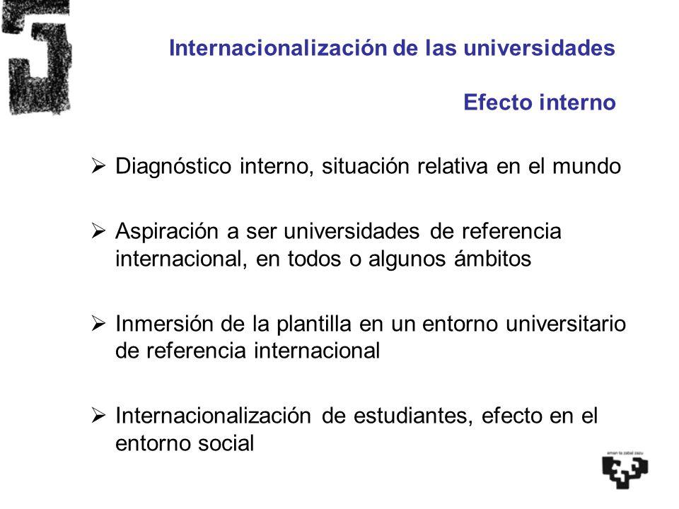 Internacionalización de las universidades Efecto interno Diagnóstico interno, situación relativa en el mundo Aspiración a ser universidades de referen