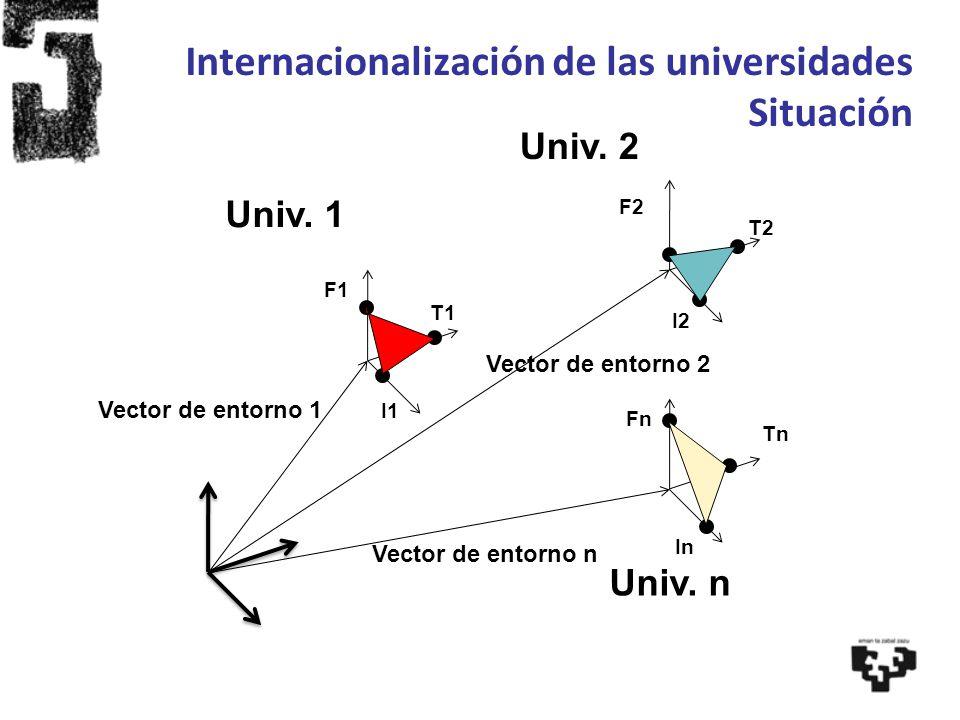Internacionalización de las universidades Situación Univ. 1 Univ. 2 Univ. n Vector de entorno n F1 F2 Fn I2 I1 In T1 T2 Tn Vector de entorno 2 Vector