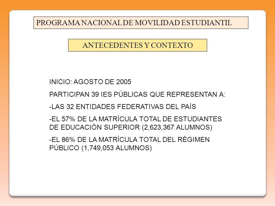 PROGRAMA NACIONAL DE MOVILIDAD ESTUDIANTIL INICIO: AGOSTO DE 2005 PARTICIPAN 39 IES PÚBLICAS QUE REPRESENTAN A: -LAS 32 ENTIDADES FEDERATIVAS DEL PAÍS -EL 57% DE LA MATRÍCULA TOTAL DE ESTUDIANTES DE EDUCACIÓN SUPERIOR (2,623,367 ALUMNOS) -EL 86% DE LA MATRÍCULA TOTAL DEL RÉGIMEN PÚBLICO (1,749,053 ALUMNOS) ANTECEDENTES Y CONTEXTO