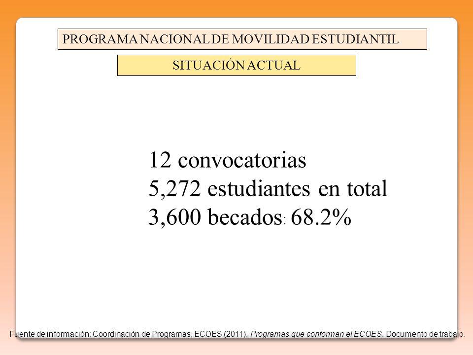 12 convocatorias 5,272 estudiantes en total 3,600 becados : 68.2% PROGRAMA NACIONAL DE MOVILIDAD ESTUDIANTIL SITUACIÓN ACTUAL Fuente de información: Coordinación de Programas, ECOES (2011).
