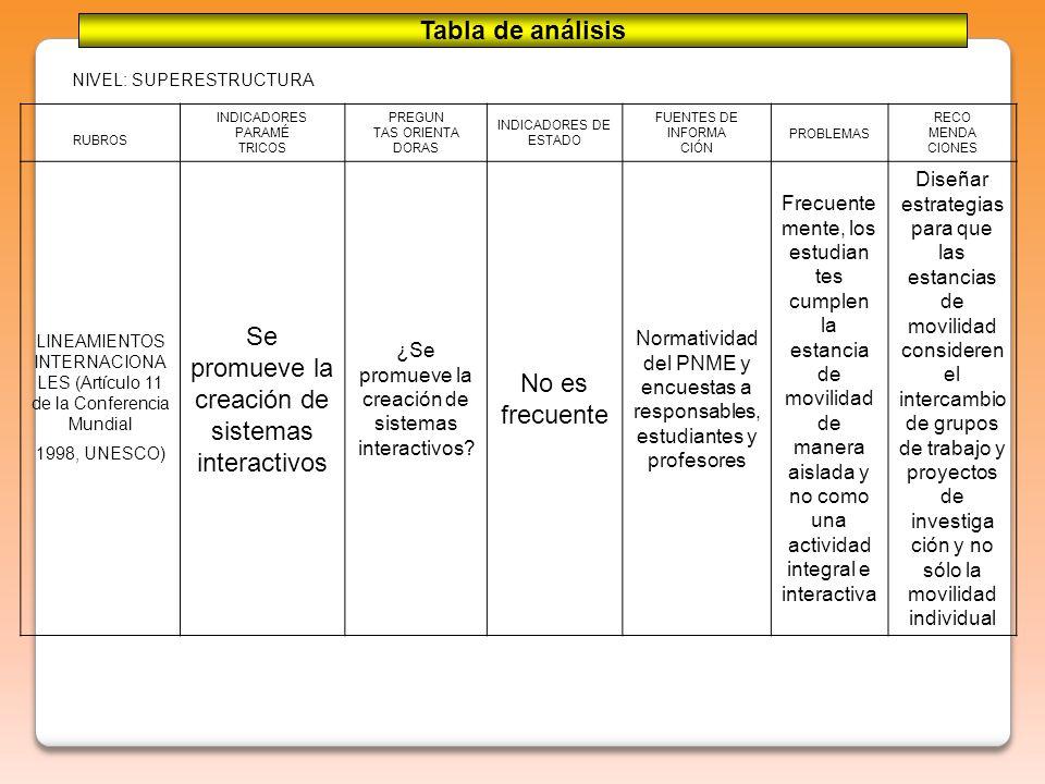 NIVEL: SUPERESTRUCTURA RUBROS INDICADORES PARAMÉ TRICOS PREGUN TAS ORIENTA DORAS INDICADORES DE ESTADO FUENTES DE INFORMA CIÓN PROBLEMAS RECO MENDA CIONES LINEAMIENTOS INTERNACIONA LES (Artículo 11 de la Conferencia Mundial 1998, UNESCO) Se promueve la creación de sistemas interactivos ¿Se promueve la creación de sistemas interactivos.