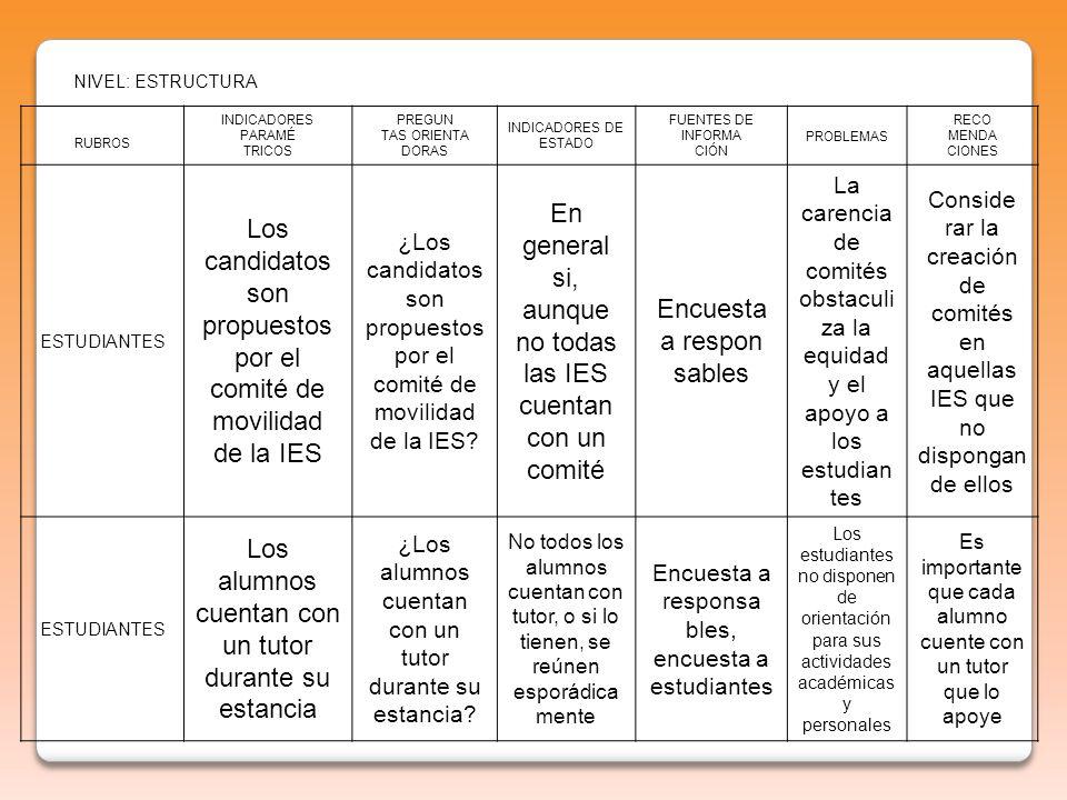NIVEL: ESTRUCTURA RUBROS INDICADORES PARAMÉ TRICOS PREGUN TAS ORIENTA DORAS INDICADORES DE ESTADO FUENTES DE INFORMA CIÓN PROBLEMAS RECO MENDA CIONES ESTUDIANTES Los candidatos son propuestos por el comité de movilidad de la IES ¿Los candidatos son propuestos por el comité de movilidad de la IES.