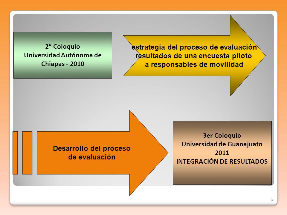 3 2° Coloquio Universidad Autónoma de Chiapas - 2010 3er Coloquio Universidad de Guanajuato 2011 INTEGRACIÓN DE RESULTADOS estrategia del proceso de evaluación resultados de una encuesta piloto a responsables de movilidad Desarrollo del proceso de evaluación