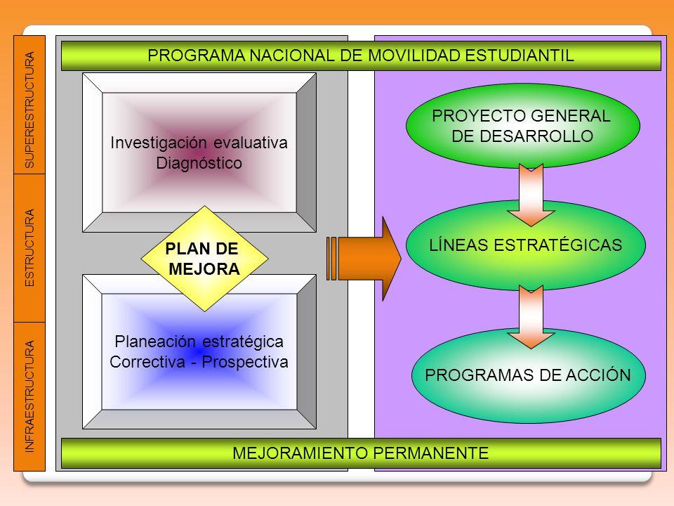 Investigación evaluativa Diagnóstico Planeación estratégica Correctiva - Prospectiva PLAN DE MEJORA PROYECTO GENERAL DE DESARROLLO LÍNEAS ESTRATÉGICAS PROGRAMAS DE ACCIÓN PROGRAMA NACIONAL DE MOVILIDAD ESTUDIANTIL MEJORAMIENTO PERMANENTE SUPERESTRUCTURA ESTRUCTURA INFRAESTRUCTURA