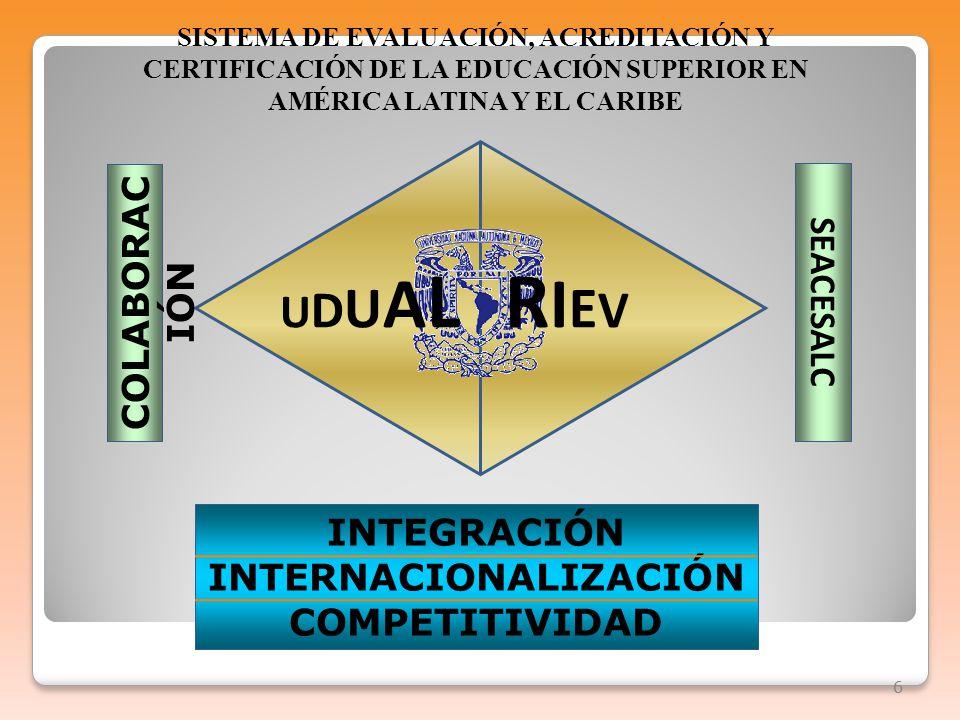 66 COLABORAC IÓN UDUALUDUALRIEVRIEV INTEGRACIÓN INTERNACIONALIZACIÓN COMPETITIVIDAD SEACESALC SISTEMA DE EVALUACIÓN, ACREDITACIÓN Y CERTIFICACIÓN DE LA EDUCACIÓN SUPERIOR EN AMÉRICA LATINA Y EL CARIBE