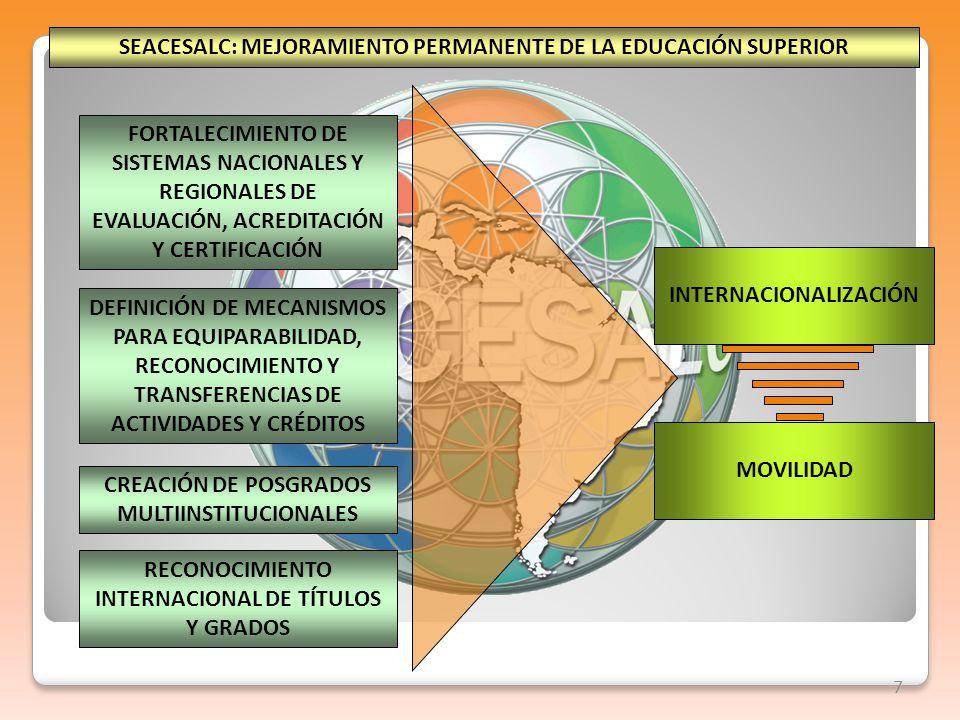 7 SEACESALC: MEJORAMIENTO PERMANENTE DE LA EDUCACIÓN SUPERIOR FORTALECIMIENTO DE SISTEMAS NACIONALES Y REGIONALES DE EVALUACIÓN, ACREDITACIÓN Y CERTIFICACIÓN DEFINICIÓN DE MECANISMOS PARA EQUIPARABILIDAD, RECONOCIMIENTO Y TRANSFERENCIAS DE ACTIVIDADES Y CRÉDITOS CREACIÓN DE POSGRADOS MULTIINSTITUCIONALES RECONOCIMIENTO INTERNACIONAL DE TÍTULOS Y GRADOS INTERNACIONALIZACIÓN MOVILIDAD