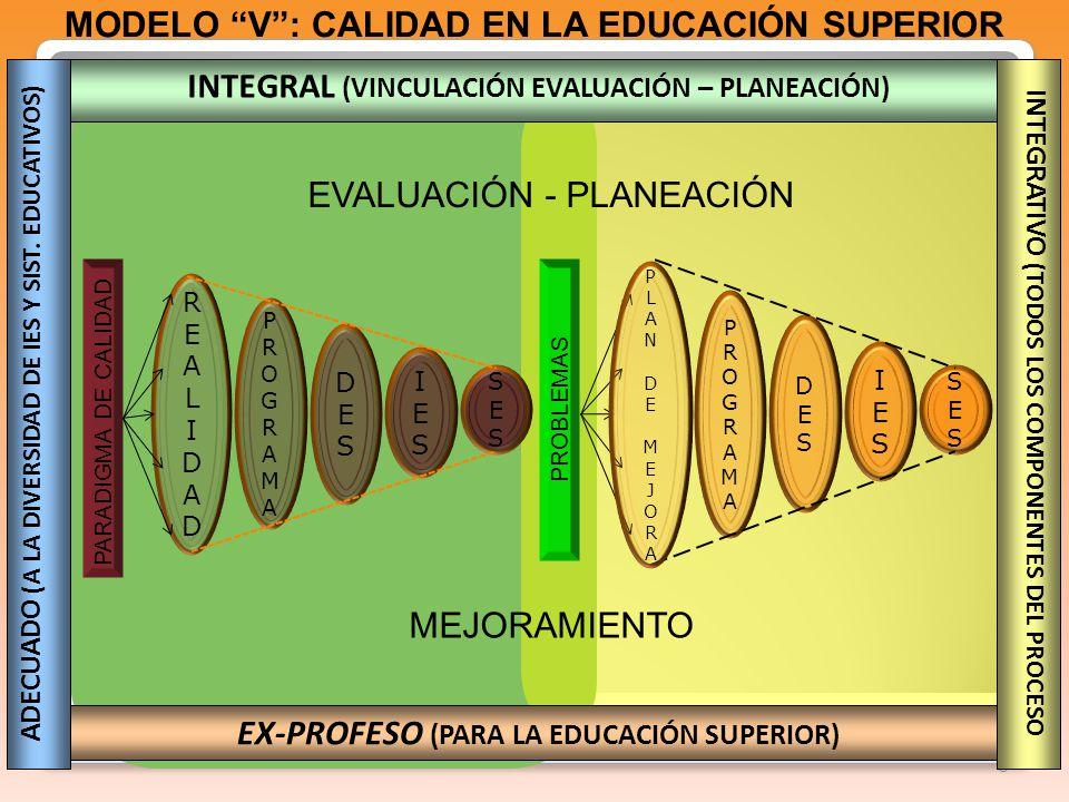 8 EVALUACIÓN - PLANEACIÓN PARADIGMA DE CALIDAD REALIDADREALIDAD PROGRAMAPROGRAMA DESDES IESIES SESSES PROBLEMAS PROGRAMAPROGRAMA DESDES IESIES SESSES PLANDEMEJORAPLANDEMEJORA MODELO V: CALIDAD EN LA EDUCACIÓN SUPERIOR MEJORAMIENTO INTEGRAL (VINCULACIÓN EVALUACIÓN – PLANEACIÓN) EX-PROFESO (PARA LA EDUCACIÓN SUPERIOR) INTEGRATIVO (TODOS LOS COMPONENTES DEL PROCESO ADECUADO (A LA DIVERSIDAD DE IES Y SIST.
