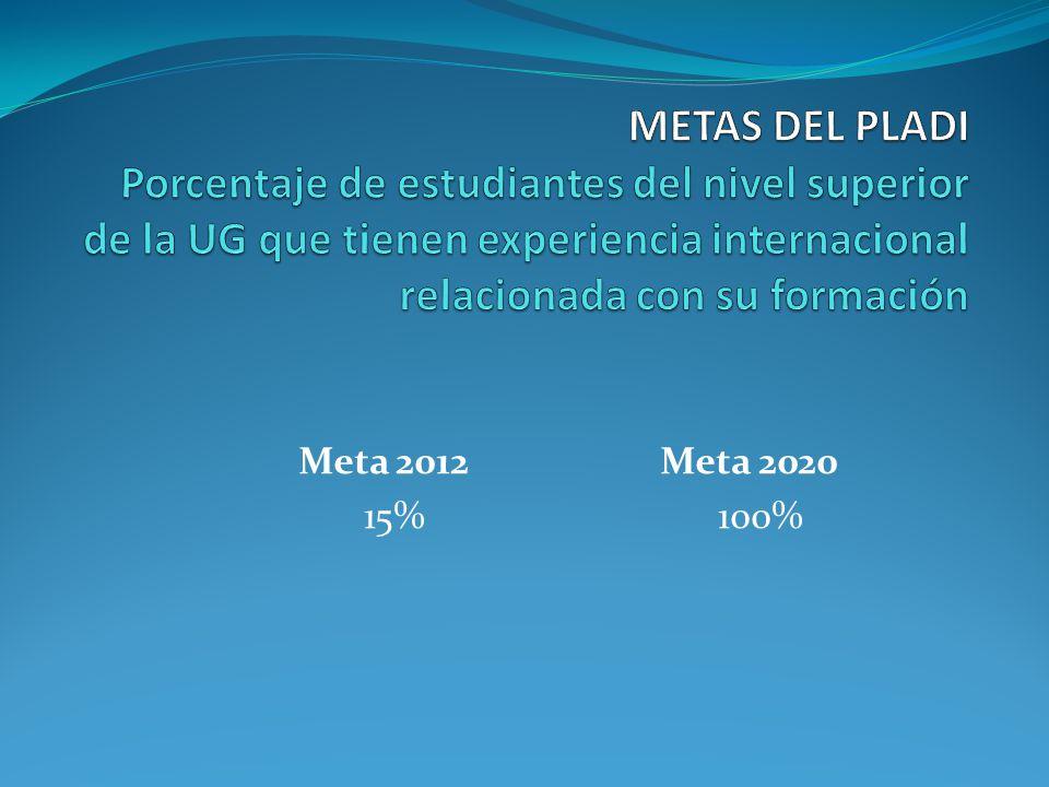 Meta 2012 Meta 2020 15% 100%