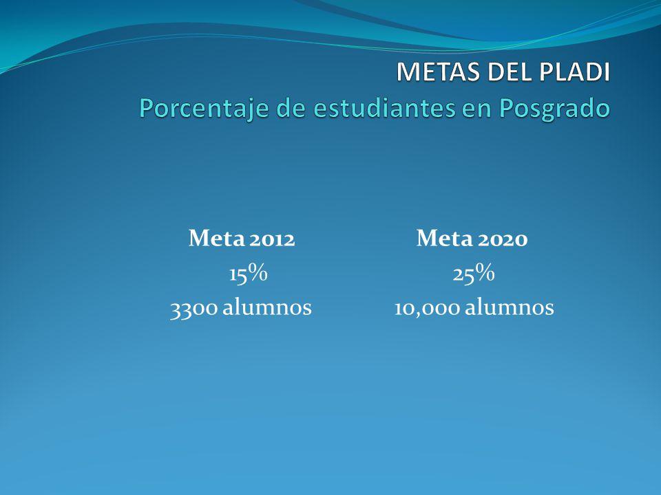 Meta 2012 Meta 2020 15% 25% 3300 alumnos 10,000 alumnos