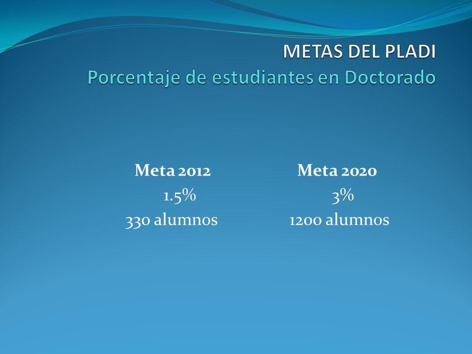 Meta 2012 Meta 2020 1.5% 3% 330 alumnos 1200 alumnos