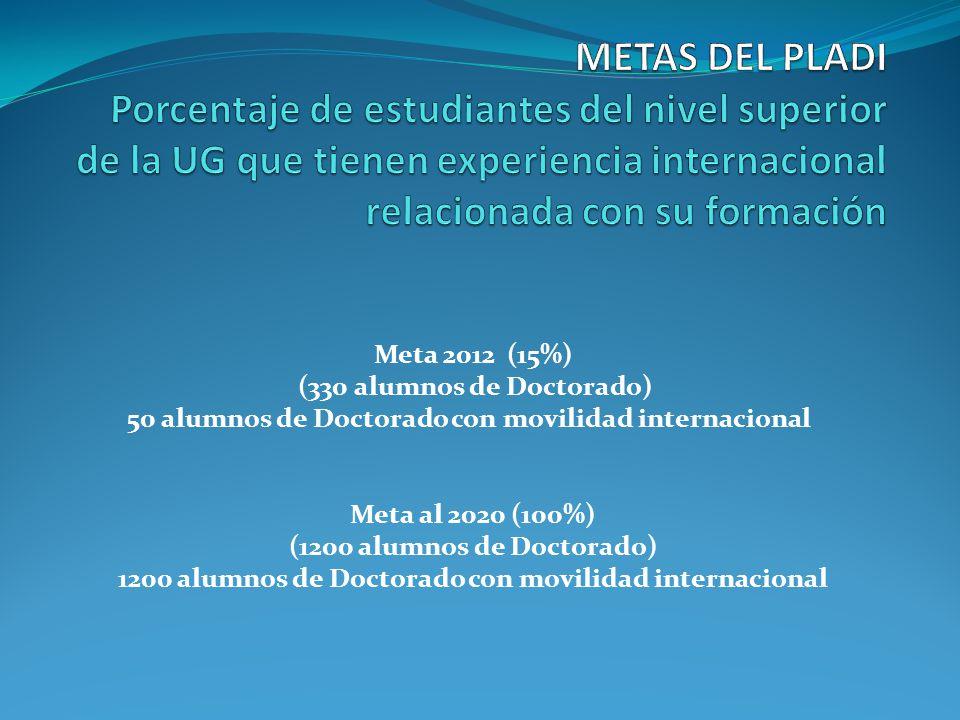 Meta 2012 (15%) (330 alumnos de Doctorado) 50 alumnos de Doctorado con movilidad internacional Meta al 2020 (100%) (1200 alumnos de Doctorado) 1200 alumnos de Doctorado con movilidad internacional