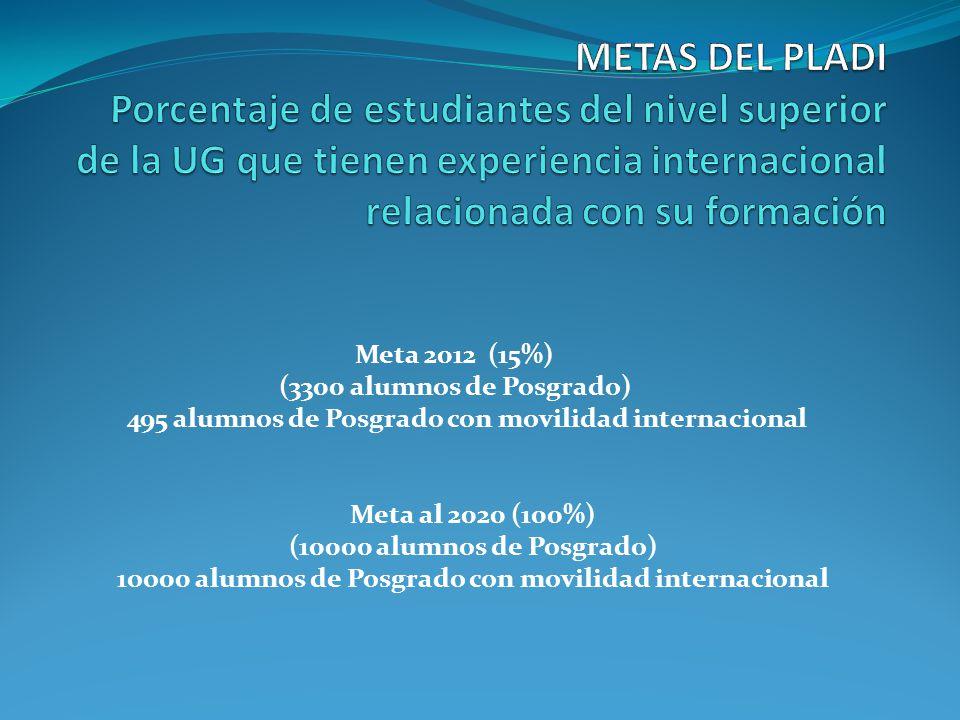 Meta 2012 (15%) (3300 alumnos de Posgrado) 495 alumnos de Posgrado con movilidad internacional Meta al 2020 (100%) (10000 alumnos de Posgrado) 1oo00 alumnos de Posgrado con movilidad internacional
