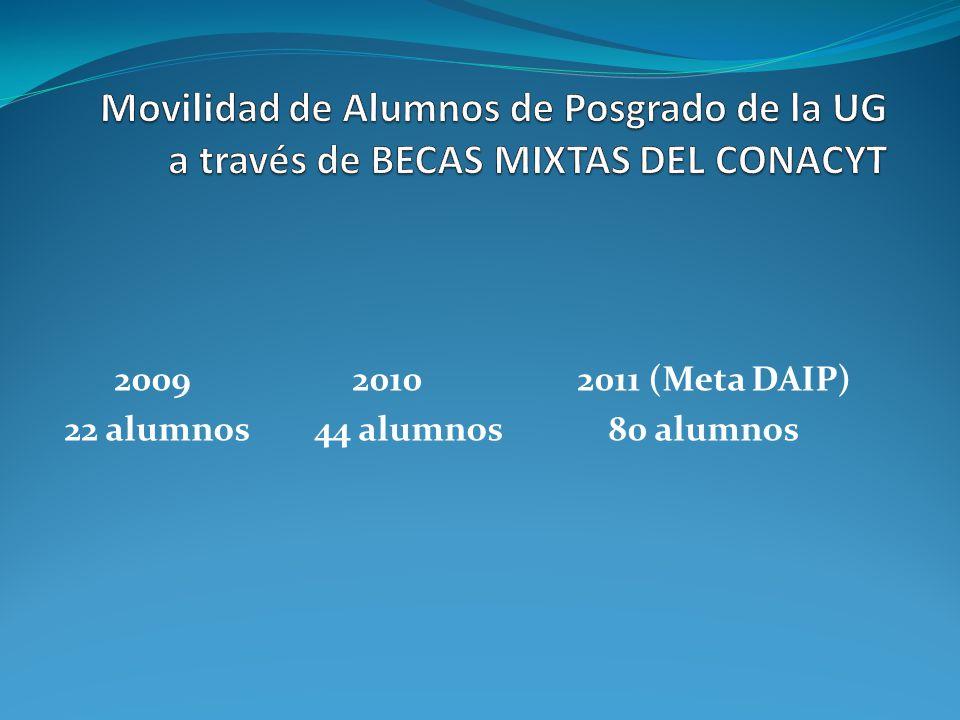 2009 2010 2011 (Meta DAIP) 22 alumnos 44 alumnos 80 alumnos
