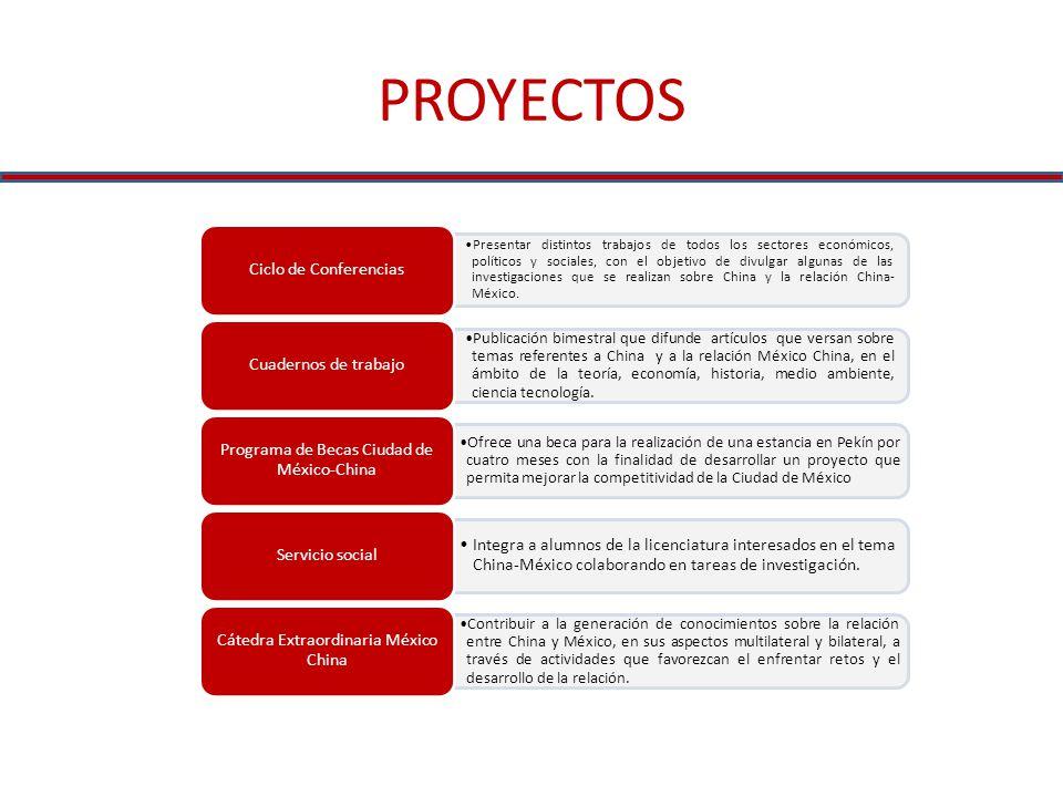PROYECTOS Presentar distintos trabajos de todos los sectores económicos, políticos y sociales, con el objetivo de divulgar algunas de las investigacio