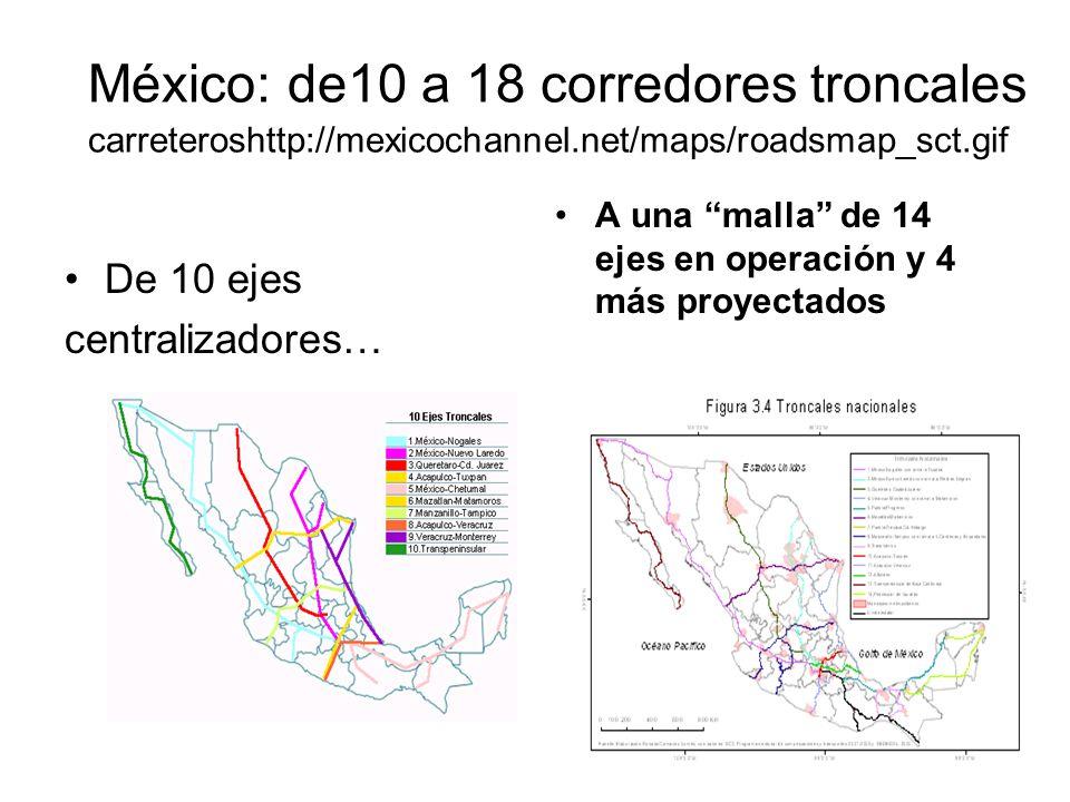 10 México: de10 a 18 corredores troncales carreteroshttp://mexicochannel.net/maps/roadsmap_sct.gif De 10 ejes centralizadores… A una malla de 14 ejes