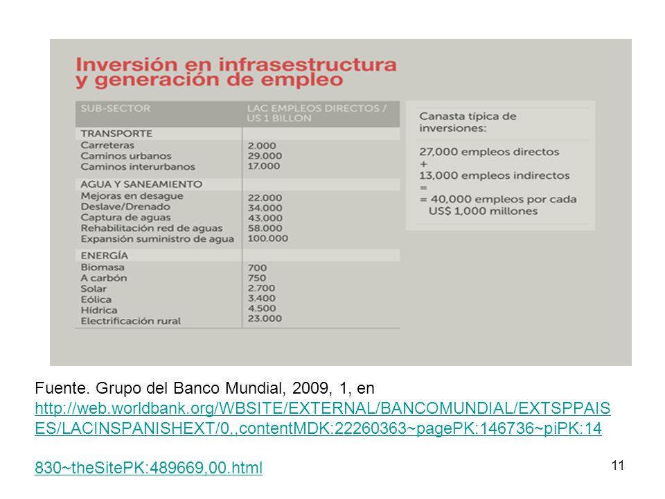 11 Fuente. Grupo del Banco Mundial, 2009, 1, en http://web.worldbank.org/WBSITE/EXTERNAL/BANCOMUNDIAL/EXTSPPAIS ES/LACINSPANISHEXT/0,,contentMDK:22260