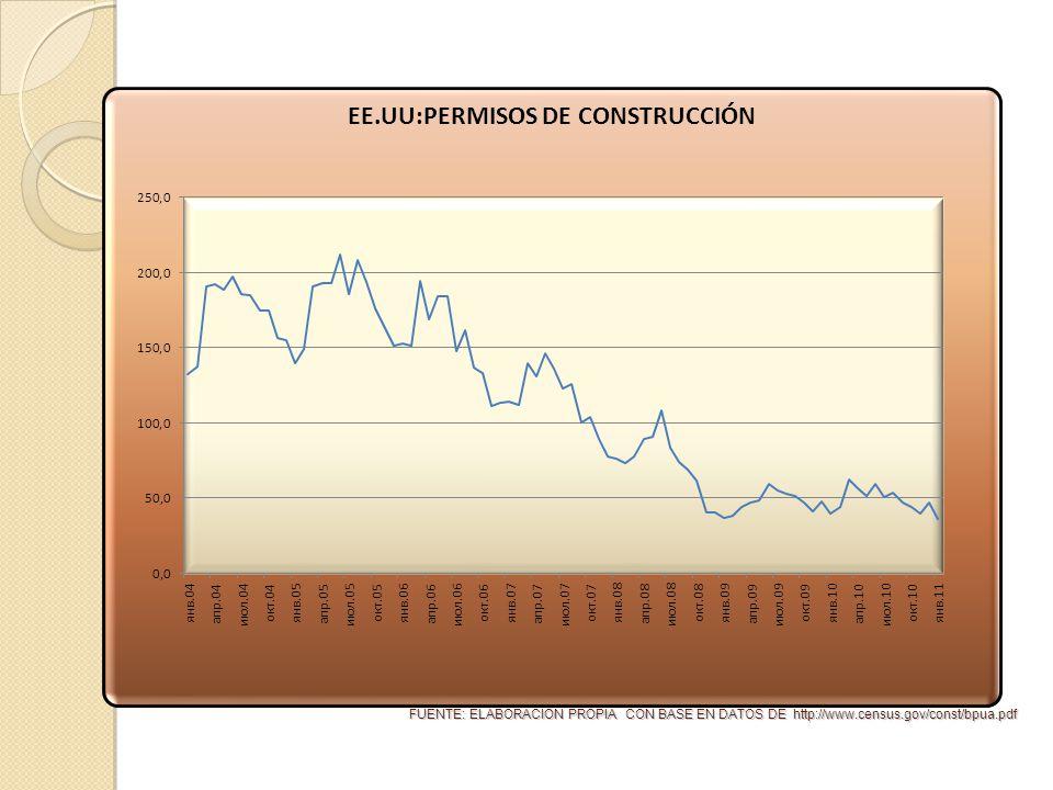 FUENTE: ELABORACIÓN PROPIA CON BASE EN DATOS DE http://www.census.gov/const/bpua.pdf