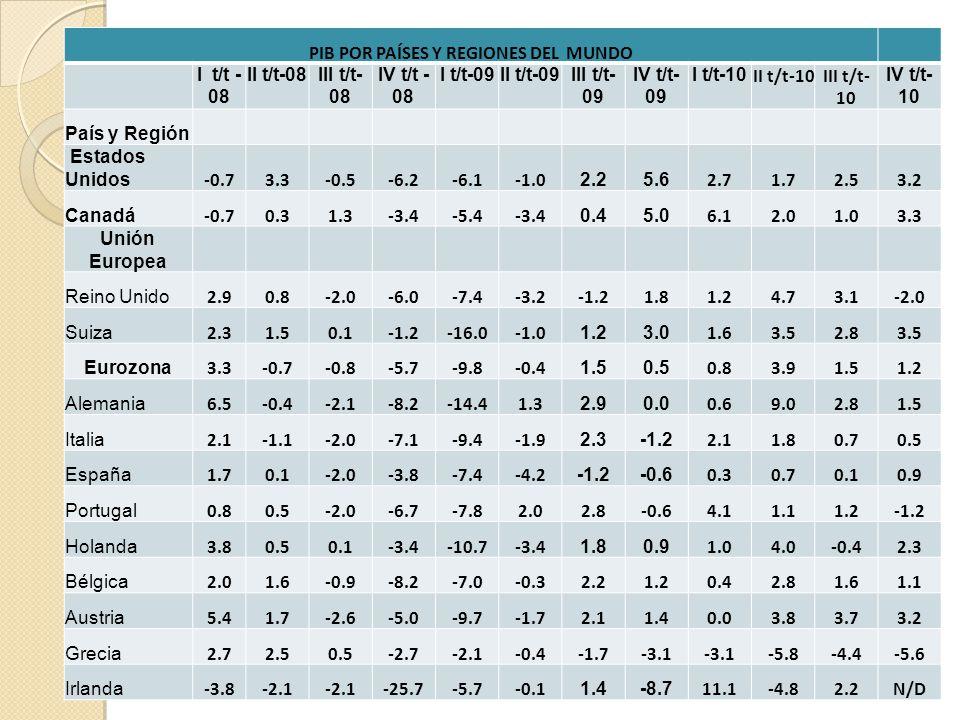 PIB POR PAÍSES Y REGIONES DEL MUNDO I t/t - 08 II t/t-08III t/t- 08 IV t/t - 08 I t/t-09II t/t-09III t/t- 09 IV t/t- 09 I t/t-10 II t/t-10III t/t- 10 IV t/t- 10 País y Región Estados Unidos -0.73.3-0.5-6.2-6.1 2.25.6 2.71.72.53.2 Canadá -0.70.31.3-3.4-5.4-3.4 0.45.0 6.12.01.03.3 Unión Europea Reino Unido 2.90.8-2.0-6.0-7.4-3.2-1.21.81.24.73.1-2.0 Suiza 2.31.50.1-1.2-16.0 1.23.0 1.63.52.83.5 Eurozona 3.3-0.7-0.8-5.7-9.8-0.4 1.50.5 0.83.91.51.2 Alemania 6.5-0.4-2.1-8.2-14.41.3 2.90.0 0.69.02.81.5 Italia 2.1-1.1-2.0-7.1-9.4-1.9 2.3-1.2 2.11.80.70.5 España 1.70.1-2.0-3.8-7.4-4.2 -1.2-0.6 0.30.70.10.9 Portugal 0.80.5-2.0-6.7-7.82.02.8-0.64.11.11.2-1.2 Holanda 3.80.50.1-3.4-10.7-3.4 1.80.9 1.04.0-0.42.3 Bélgica 2.01.6-0.9-8.2-7.0-0.32.21.20.42.81.61.1 Austria 5.41.7-2.6-5.0-9.7-1.72.11.40.03.83.73.2 Grecia 2.72.50.5-2.7-2.1-0.4-1.7-3.1 -5.8-4.4-5.6 Irlanda -3.8-2.1 -25.7-5.7-0.1 1.4-8.7 11.1-4.82.2N/D
