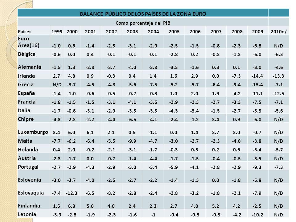 BALANCE PÚBLICO DE LOS PAÍSES DE LA ZONA EURO Como porcentaje del PIB Paises199920002001200220032004200520062007200820092010e/ Euro Área(16) 0.6 -1.4 -2.5 -3.1 -2.9 -2.5 -1.5 -0.8 -2.3 -6.8 N/D Bélgica -0.6 0.0 0.4 -0.1 -2.8 0.2 -0.3 -1.3 -6.0 -6.3 Alemania -1.5 1.3 -2.8 -3.7 -4.0 -3.8 -3.3 -1.6 0.3 0.1 -3.0 -4.6 Irlanda 2.7 4.8 0.9 -0.3 0.4 1.4 1.6 2.9 0.0 -7.3 -14.4 -13.3 Grecia N/D-3.7 -4.5 -4.8 -5.6 -7.5 -5.2 -5.7 -6.4 -9.4 -15.4 -7.1 España -1.4 -0.6 -0.5 -0.2 -0.3 1.0 2.0 1.9 -4.2 -11.1 -12.5 Francia -1.8 -1.5 -3.1 -4.1 -3.6 -2.9 -2.3 -2.7 -3.3 -7.5 -7.1 Italia -1.7 -0.8 -3.1 -2.9 -3.5 -4.3 -3.4 -1.5 -2.7 -5.3 -5.6 Chipre -4.3 -2.3 -2.2 -4.4 -6.5 -4.1 -2.4 -1.2 3.4 0.9 -6.0 N/D Luxemburgo 3.4 6.0 6.1 2.1 0.5 -1.1 0.0 1.4 3.7 3.0 -0.7 N/D Malta -7.7 -6.2 -6.4 -5.5 -9.9 -4.7 -3.0 -2.7 -2.3 -4.8 -3.8 N/D Holanda 0.4 2.0 -0.2 -2.1 -3.1 -1.7 -0.3 0.5 0.2 0.6 -5.4 -5.7 Austria -2.3 -1.7 0.0 -0.7 -1.4 -4.4 -1.7 -1.5 -0.4 -0.5 -3.5 N/D Portugal -2.7 -2.9 -4.3 -2.9 -3.0 -3.4 -5.9 -4.1 -2.8 -2.9 -9.3 -7.3 Eslovenia -3.0 -3.7 -4.0 -2.5 -2.7 -2.2 -1.4 -1.3 0.0 -1.8 -5.8 N/D Eslovaquia -7.4 -12.3 -6.5 -8.2 -2.8 -2.4 -2.8 -3.2 -1.8 -2.1 -7.9 N/D Finlandia 1.6 6.8 5.0 4.0 2.4 2.3 2.7 4.0 5.2 4.2 -2.5 N/D Letonia -3.9-2.8-1.9-2.3-1.6-0.4-0.5-0.3-4.2-10.2N/D