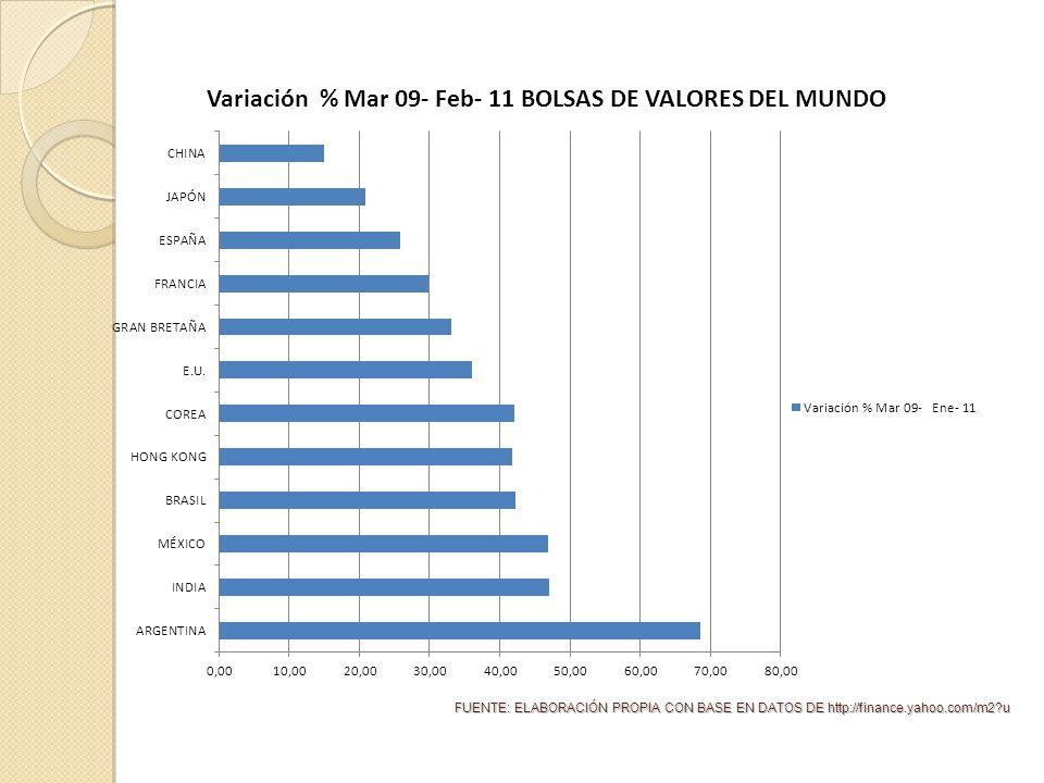 FUENTE: ELABORACIÓN PROPIA CON BASE EN DATOS DE http://finance.yahoo.com/m2 u