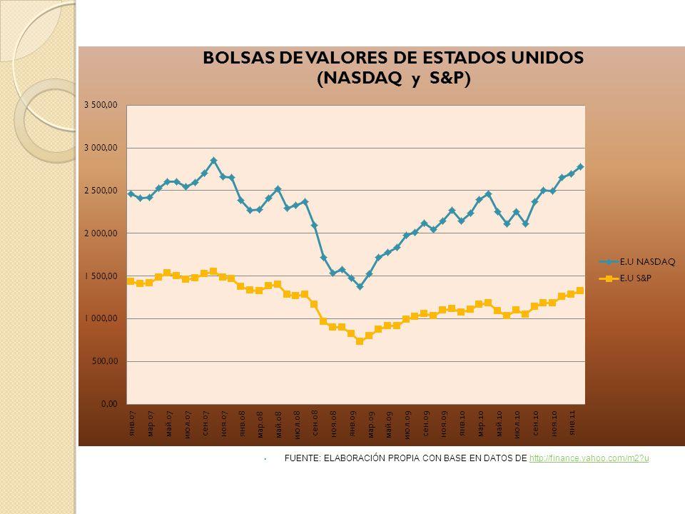 FUENTE: ELABORACIÓN PROPIA CON BASE EN DATOS DE http://finance.yahoo.com/m2 uhttp://finance.yahoo.com/m2 u