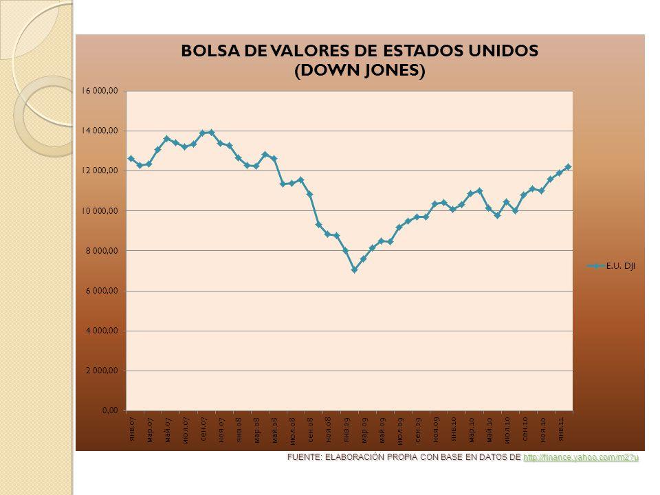 FUENTE: ELABORACIÓN PROPIA CON BASE EN DATOS DE http://finance.yahoo.com/m2 u http://finance.yahoo.com/m2 u