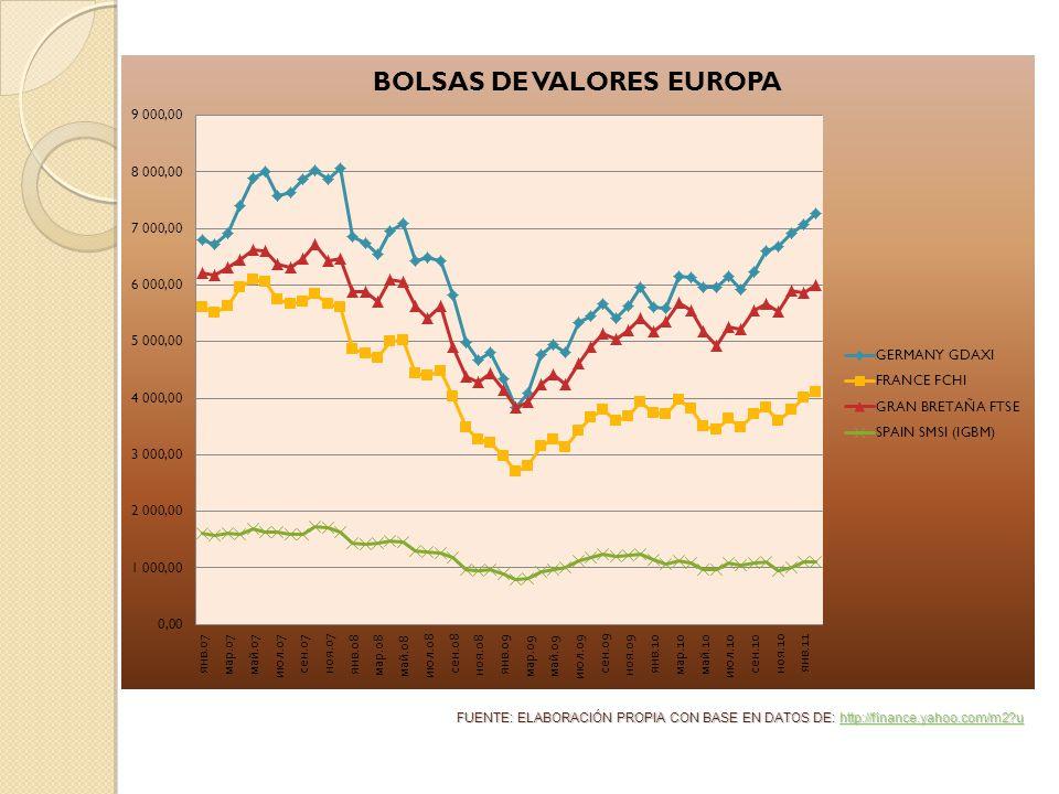 FUENTE: ELABORACIÓN PROPIA CON BASE EN DATOS DE: http://finance.yahoo.com/m2 u http://finance.yahoo.com/m2 u