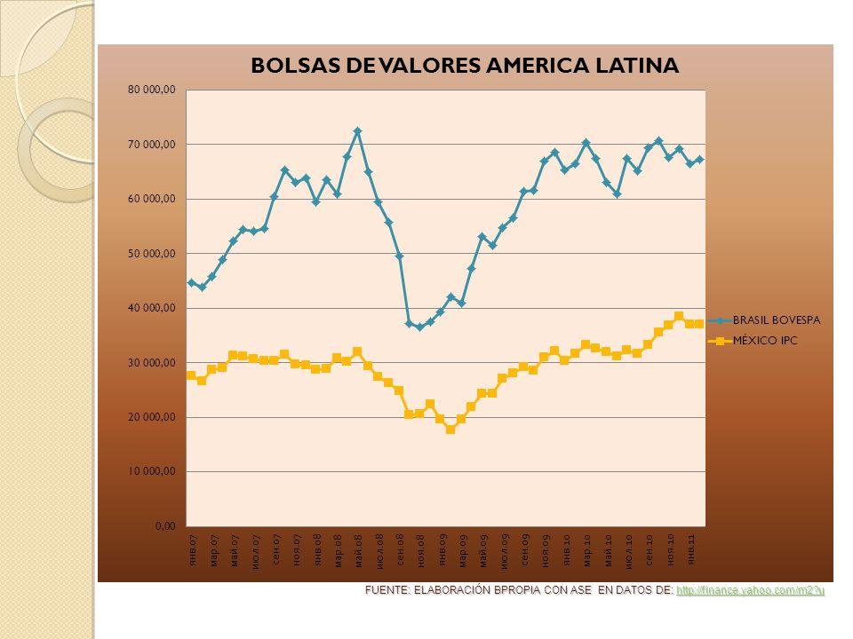 FUENTE: ELABORACIÓN BPROPIA CON ASE EN DATOS DE: http://finance.yahoo.com/m2 u http://finance.yahoo.com/m2 u